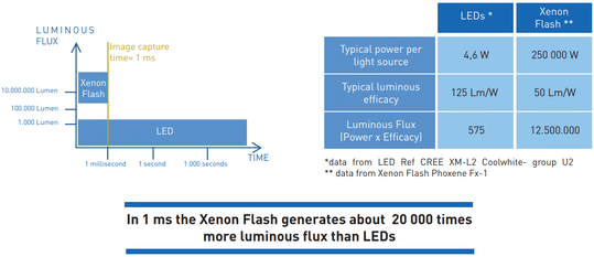 vision industrielle xenon vs led